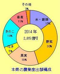 長野県の農業産出額構成のグラフ