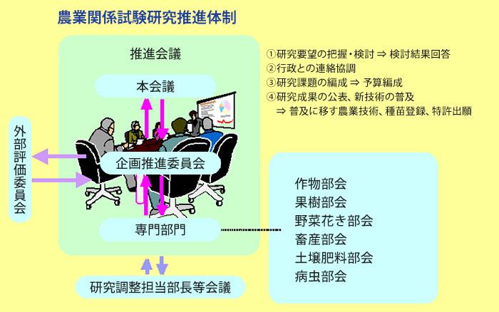 農業関係試験研究推進体制の図